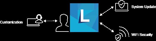 Lenovo Workplace Efficiency